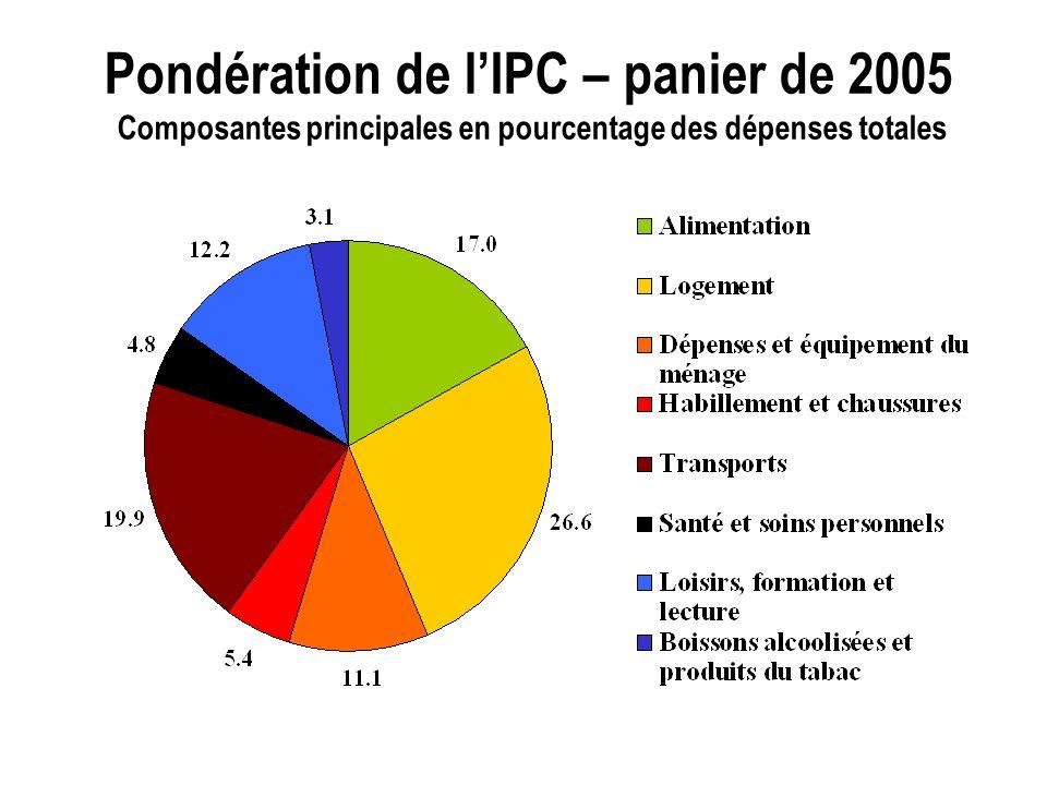 Pondération de lIPC – panier de 2005 Composantes principales en pourcentage des dépenses totales