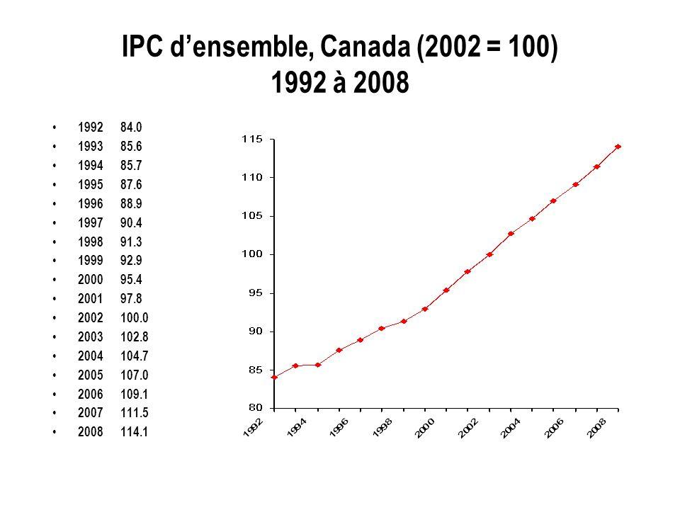 IPC densemble, Canada (2002 = 100) 1992 à 2008 199284.0 199385.6 199485.7 199587.6 199688.9 199790.4 199891.3 199992.9 200095.4 200197.8 2002100.0 200