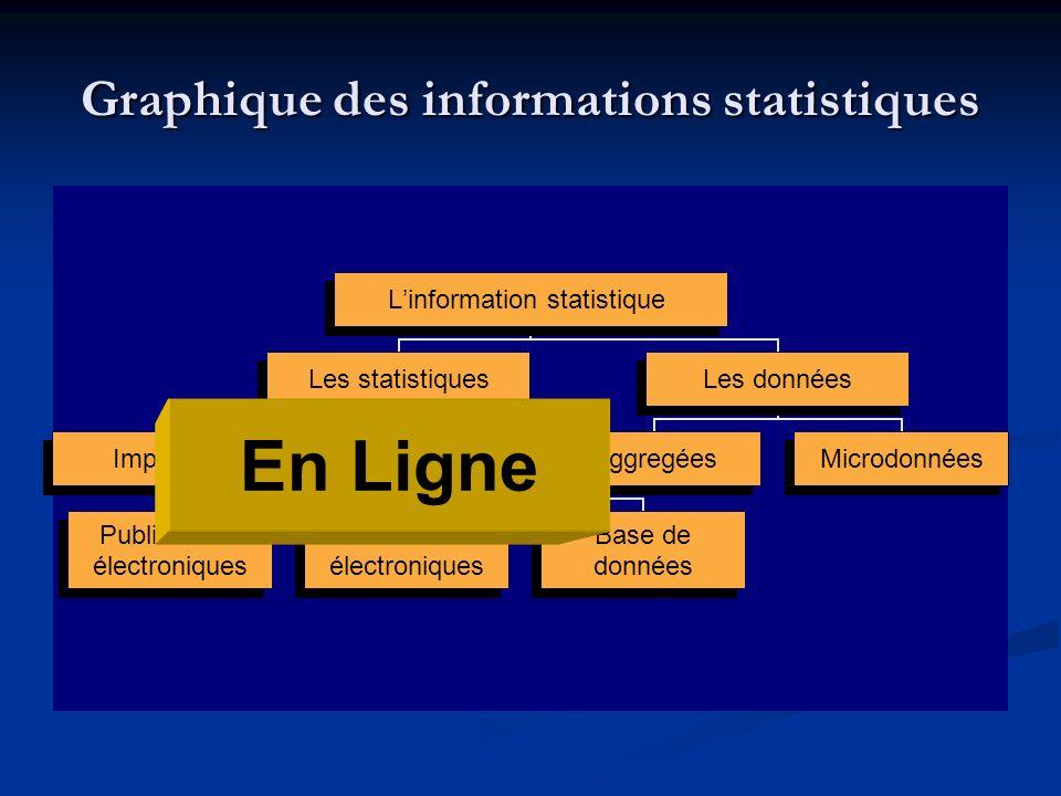 Linformation statistique Les statistiques ImpriméEn ligne Publications électroniques Tableaux électroniques Base de données Les données AggregéesMicrodonnées Graphique des informations statistiques En Ligne