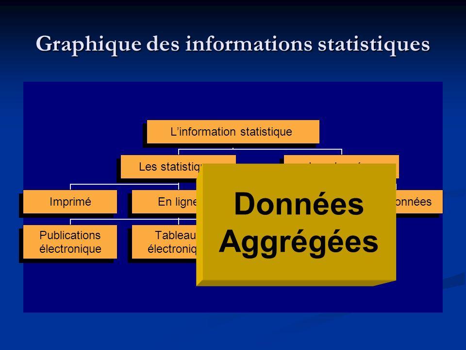 Linformation statistique Les statistiques ImpriméEn ligne Publications électronique Tableaux électronique Base de données Les données AggregéesMicrodonnées Graphique des informations statistiques Données Aggrégées