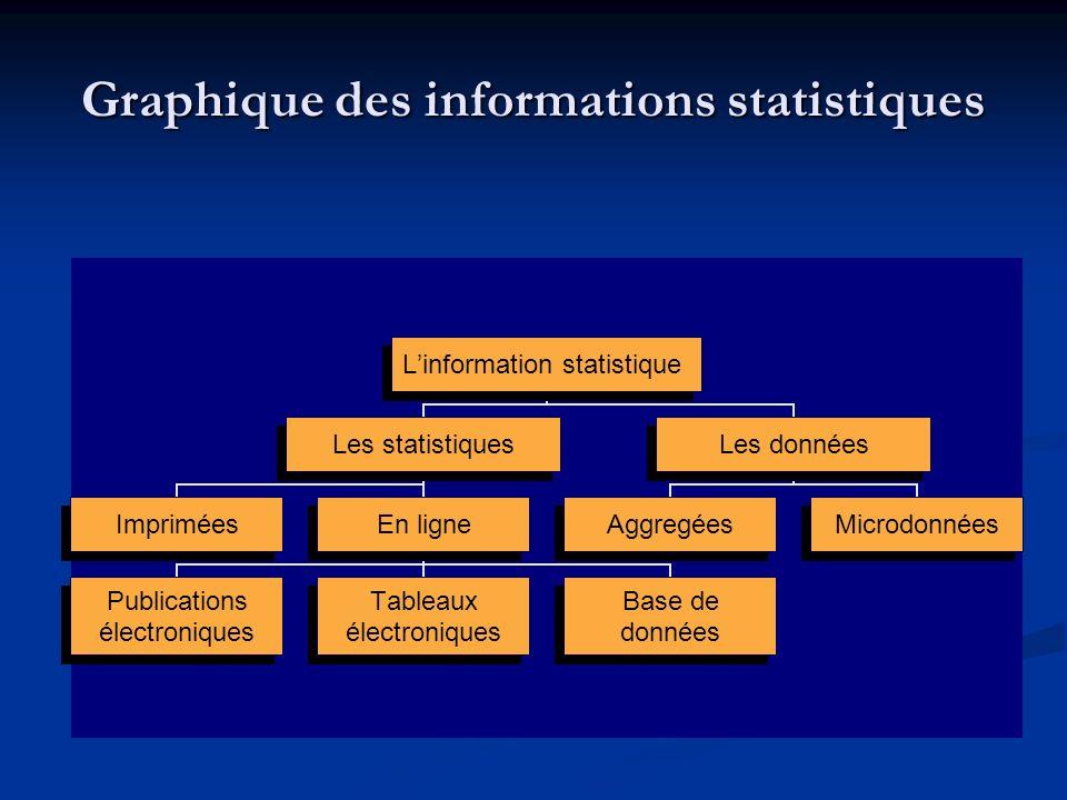 Les microdonnées confidentielles Les données brûtes sont organisées dans un fichier où chaque ligne représente une unité dobservation du quel linformation fourni contient les valeurs des variables.