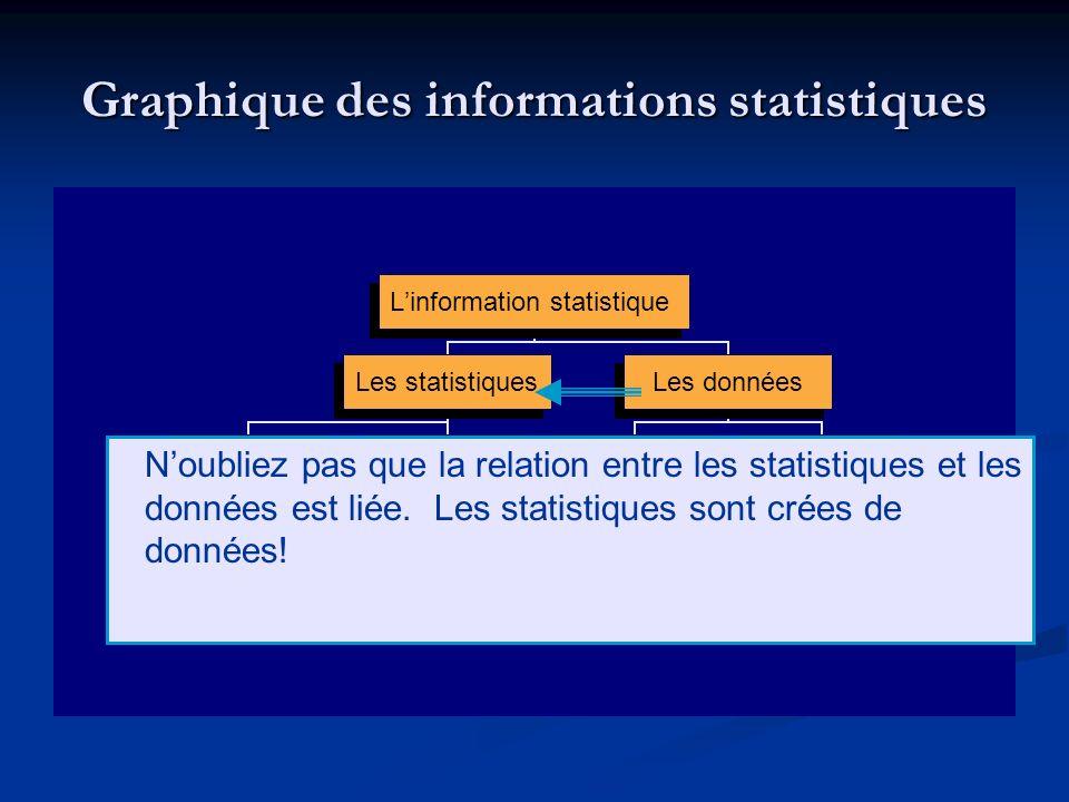 Graphique des informations statistiques Linformation statistique Les statistiques ImpriméesEn ligne Publications électroniques Tableaux électroniques Base de données Les données AggregéesMicrodonnées Imprimées