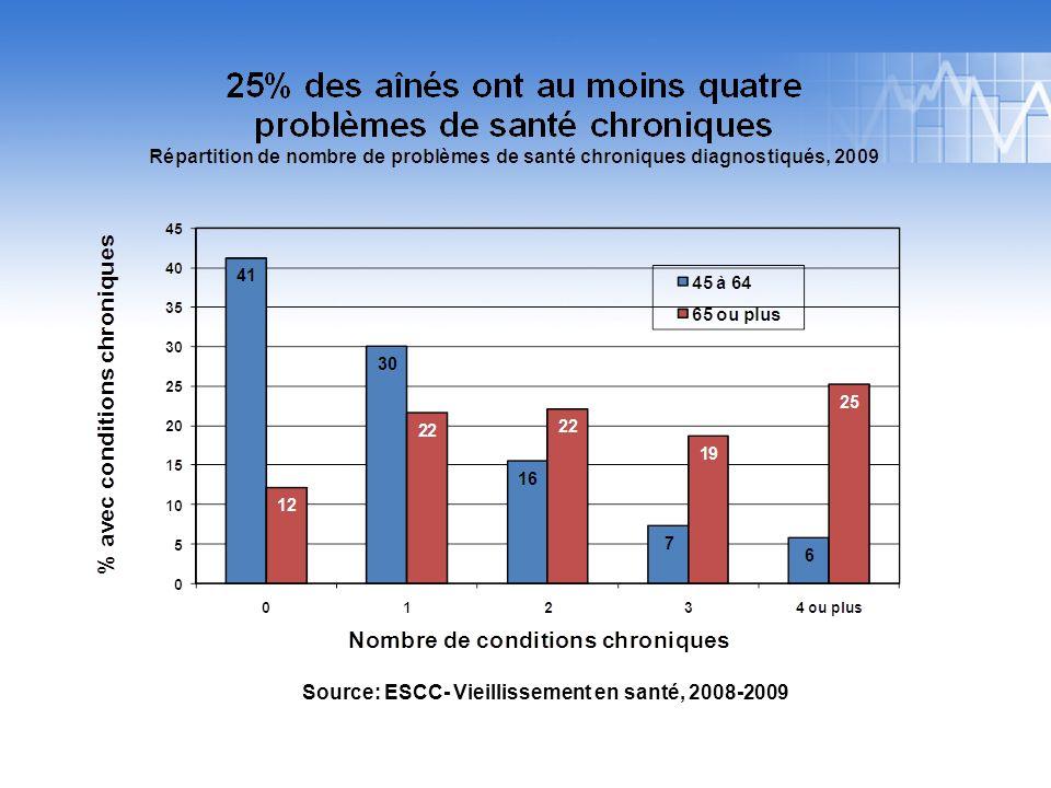 Source: 2009 Canadian Community Health Survey – Healthy Aging. Source: ESCC- Vieillissement en santé, 2008-2009