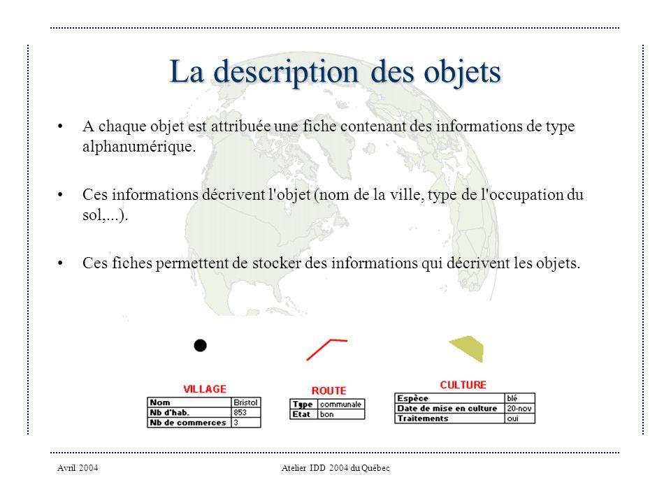 Avril 2004Atelier IDD 2004 du Québec La description des objets A chaque objet est attribuée une fiche contenant des informations de type alphanumérique.