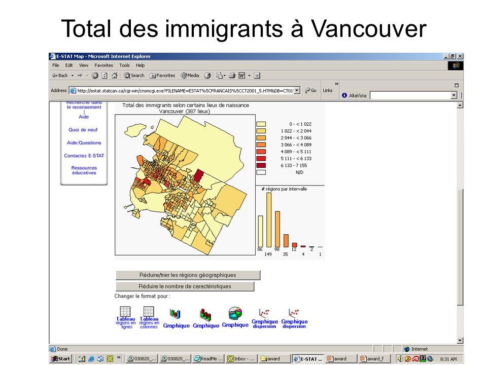 Total des immigrants à Vancouver