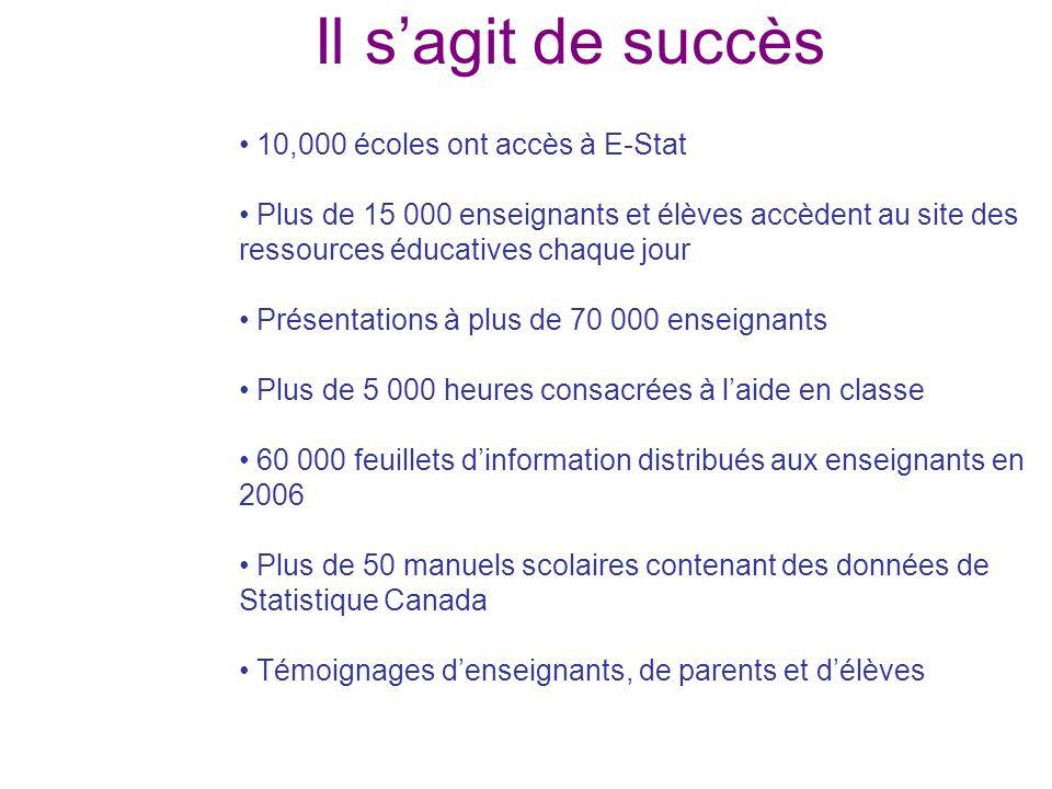 Il sagit de succès 10,000 écoles ont accès à E-Stat Plus de 15 000 enseignants et élèves accèdent au site des ressources éducatives chaque jour Présen