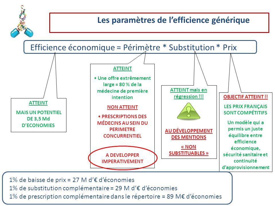 Efficience économique = Périmètre * Substitution * Prix ATTEINT MAIS UN POTENTIEL DE 3,5 Md DECONOMIES OBJECTIF ATTEINT !! LES PRIX FRANÇAIS SONT COMP