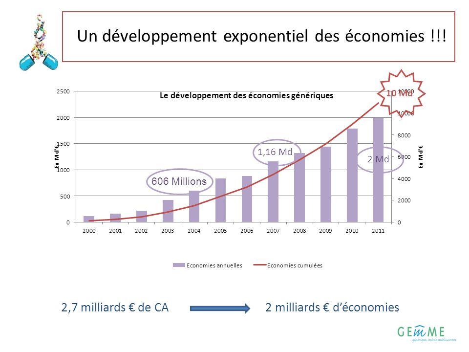 3 Un développement exponentiel des économies !!! 2,7 milliards de CA 2 milliards déconomies 606 Millions