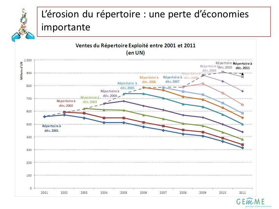 6 Une prescription renforcée dans le Répertoire pour accroitre les économies La progression de 1 point de la part du Répertoire Remboursable permettrait une économie de 89 Millions d.