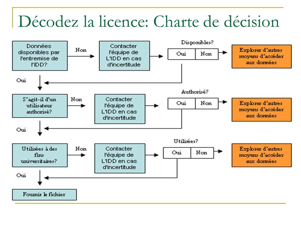 Décodez la licence: Charte de décision