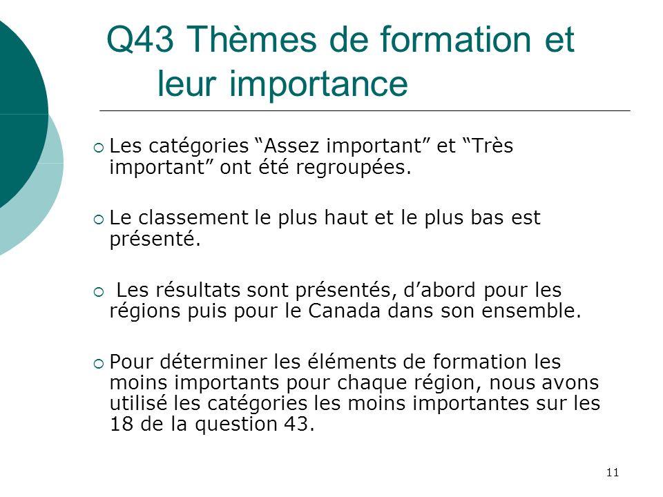 11 Q43 Thèmes de formation et leur importance Les catégories Assez important et Très important ont été regroupées.