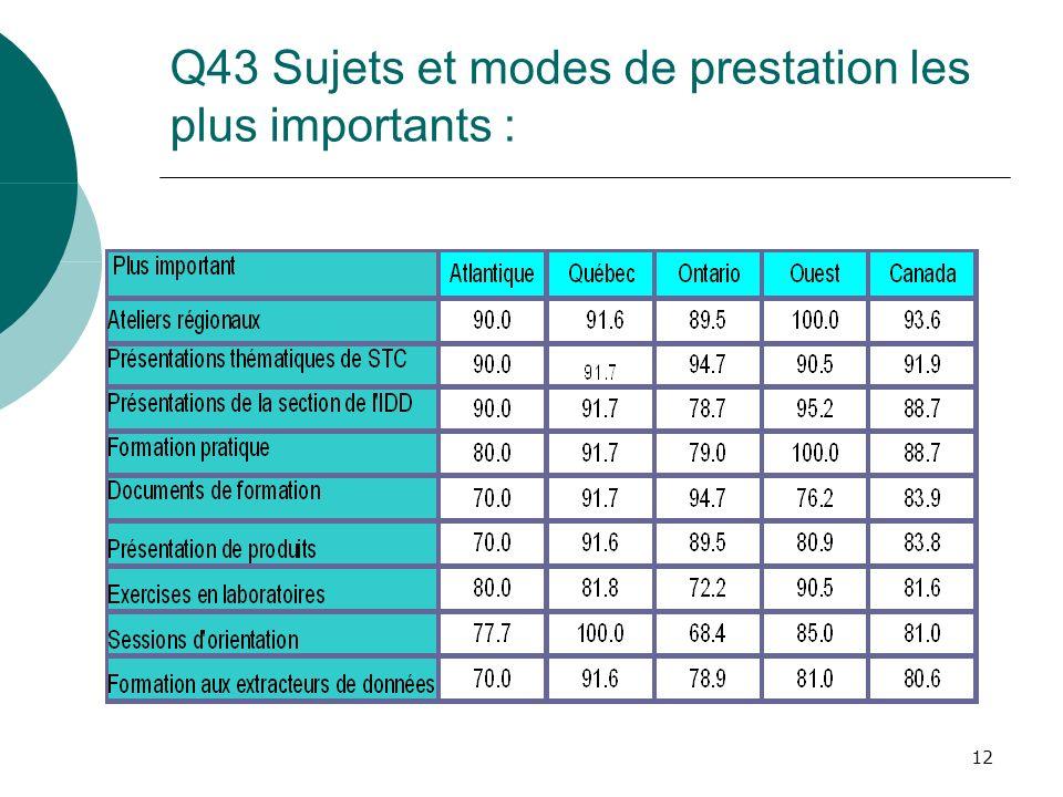 12 Q43 Sujets et modes de prestation les plus importants :