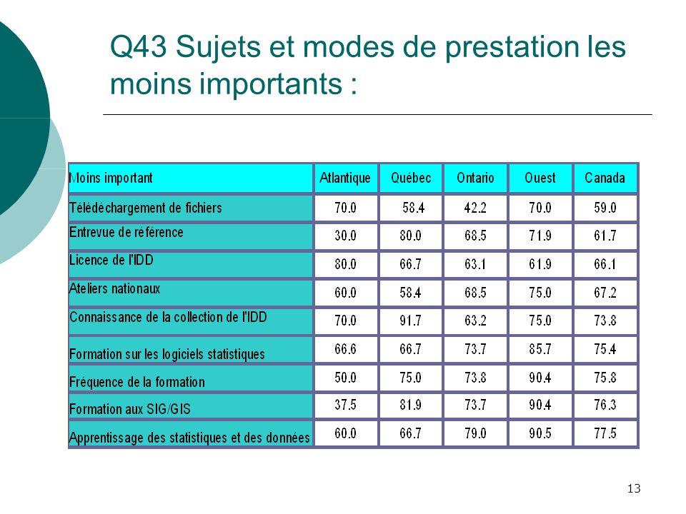 13 Q43 Sujets et modes de prestation les moins importants :
