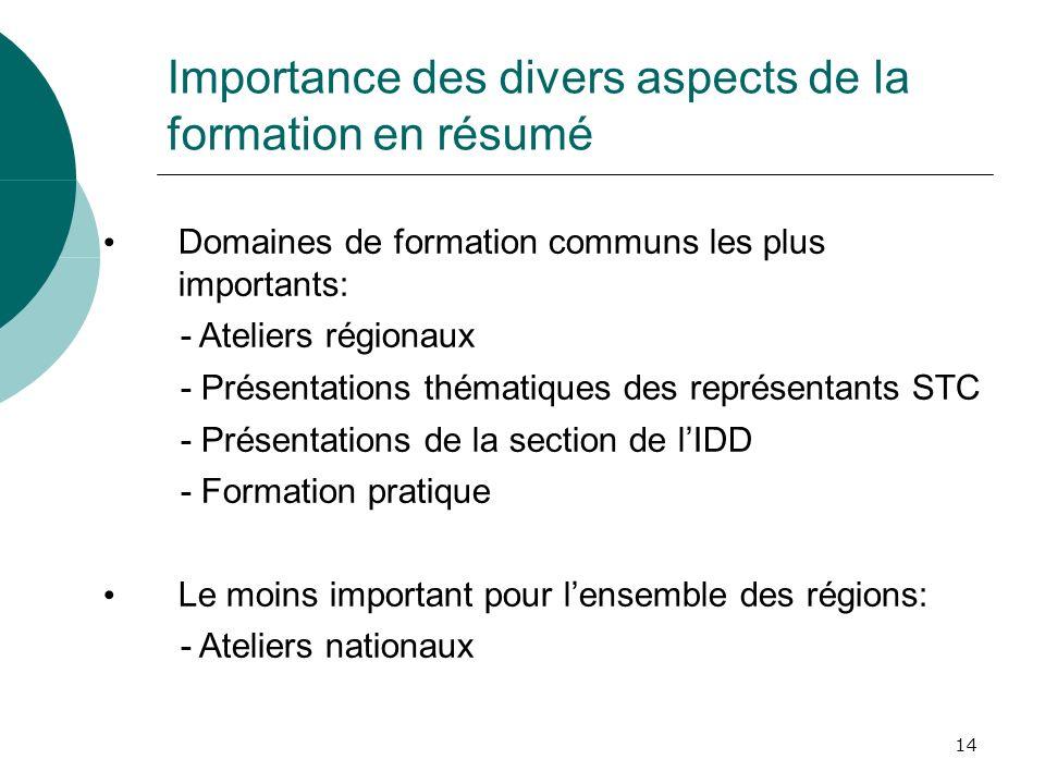 14 Importance des divers aspects de la formation en résumé Domaines de formation communs les plus importants: - Ateliers régionaux - Présentations thé