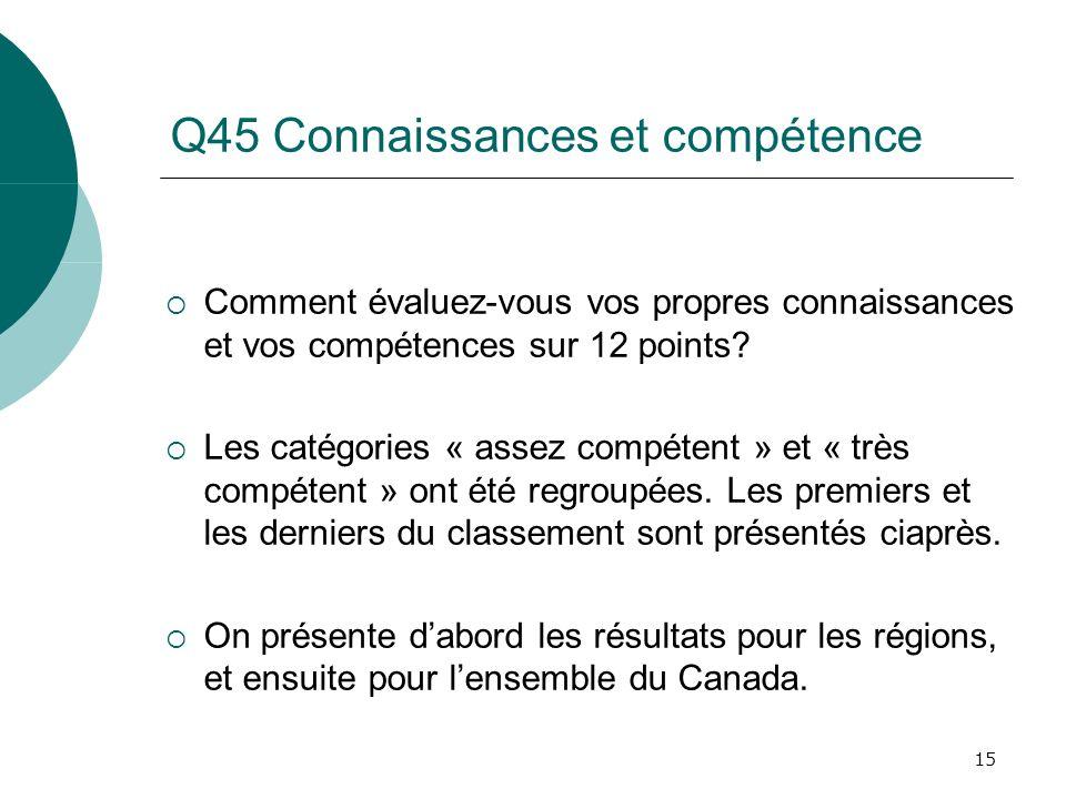 15 Q45 Connaissances et compétence Comment évaluez-vous vos propres connaissances et vos compétences sur 12 points? Les catégories « assez compétent »