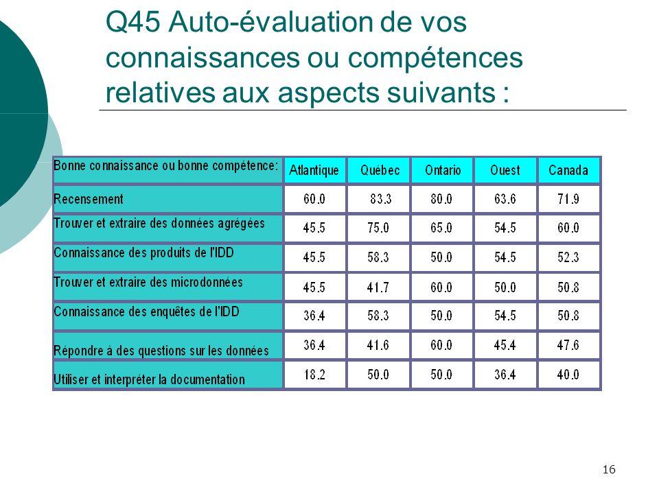 16 Q45 Auto-évaluation de vos connaissances ou compétences relatives aux aspects suivants :