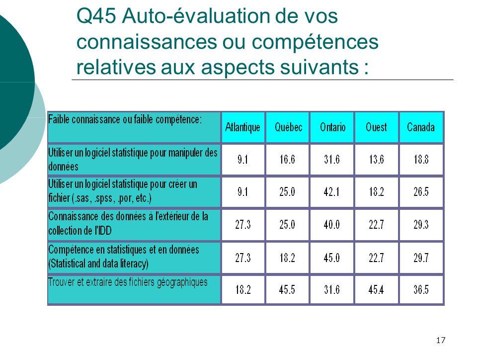 17 Q45 Auto-évaluation de vos connaissances ou compétences relatives aux aspects suivants :
