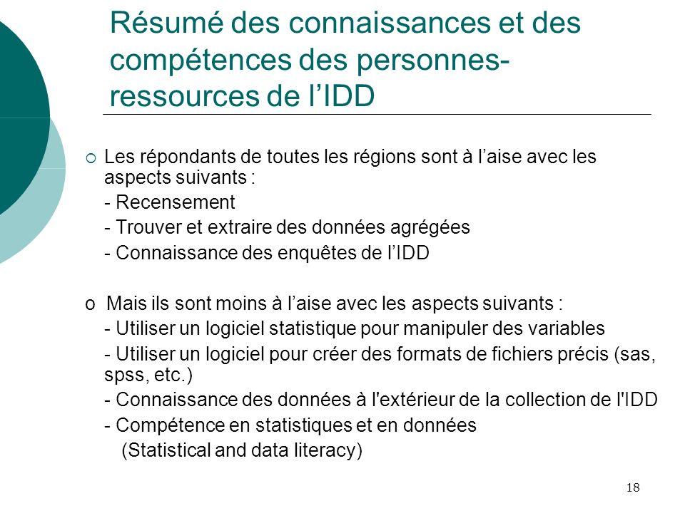 18 Résumé des connaissances et des compétences des personnes- ressources de lIDD Les répondants de toutes les régions sont à laise avec les aspects su