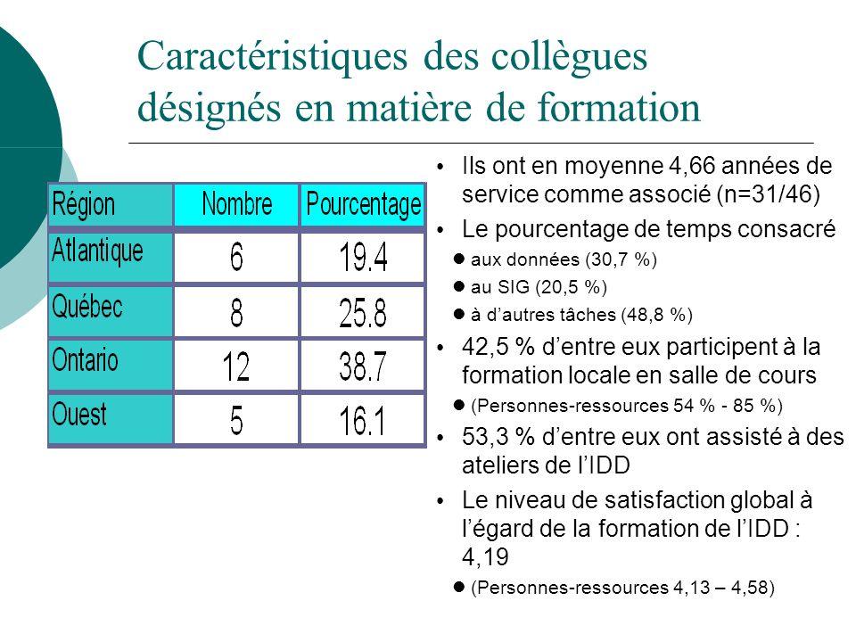 Caractéristiques des collègues désignés en matière de formation Ils ont en moyenne 4,66 années de service comme associé (n=31/46) Le pourcentage de te