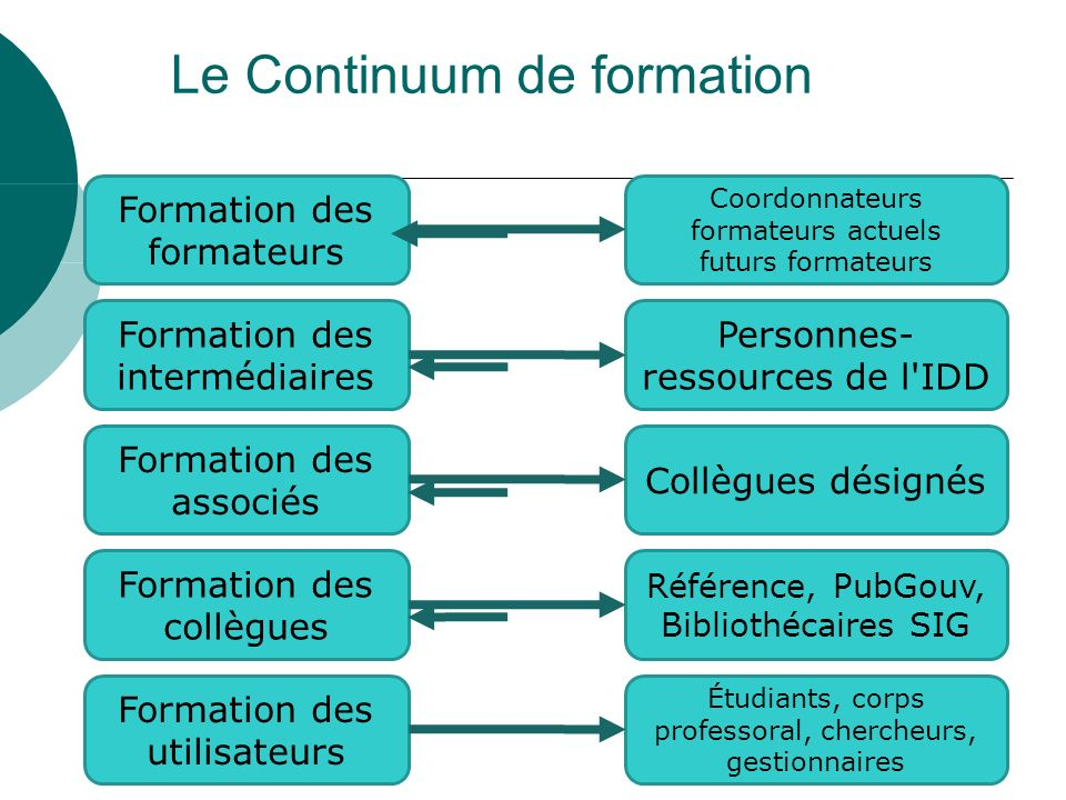 Formation des formateurs Formation des intermédiaires Formation des associés Formation des collègues Formation des utilisateurs Coordonnateurs formate