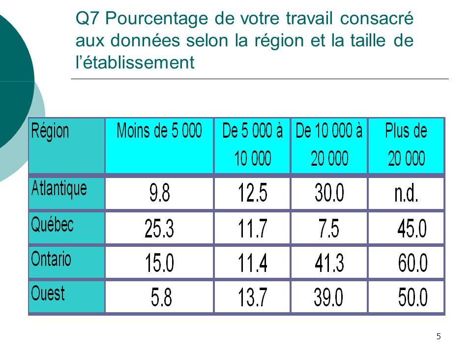 5 Q7 Pourcentage de votre travail consacré aux données selon la région et la taille de létablissement