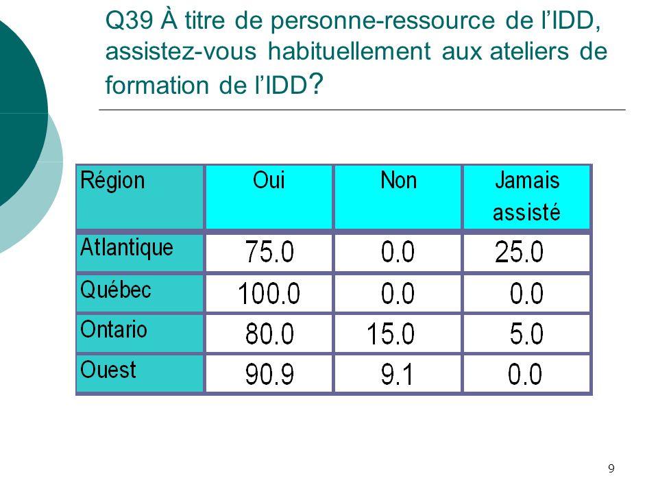 9 Q39 À titre de personne-ressource de lIDD, assistez-vous habituellement aux ateliers de formation de lIDD ?