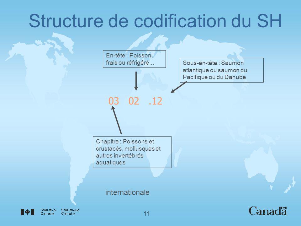 11 Structure de codification du SH 0302.12 Sous-en-tête : Saumon atlantique ou saumon du Pacifique ou du Danube En-tête : Poisson, frais ou réfrigéré … Chapitre : Poissons et crustacés, mollusques et autres invertébrés aquatiques internationale