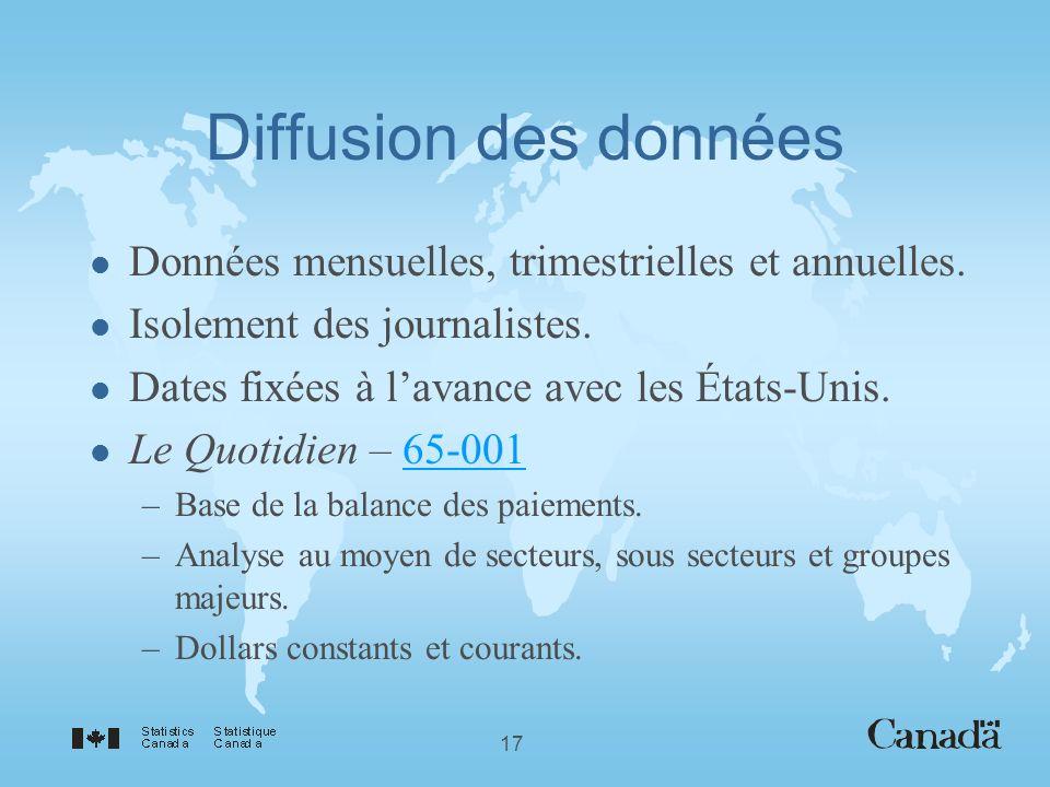 17 Diffusion des données l Données mensuelles, trimestrielles et annuelles.