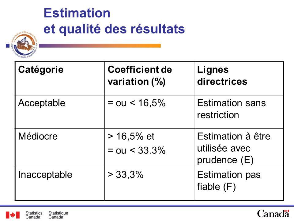 Estimation et qualité des résultats CatégorieCoefficient de variation (%) Lignes directrices Acceptable= ou < 16,5%Estimation sans restriction Médiocr