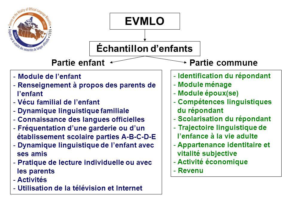 - Module de lenfant - Renseignement à propos des parents de lenfant - Vécu familial de lenfant - Dynamique linguistique familiale - Connaissance des l