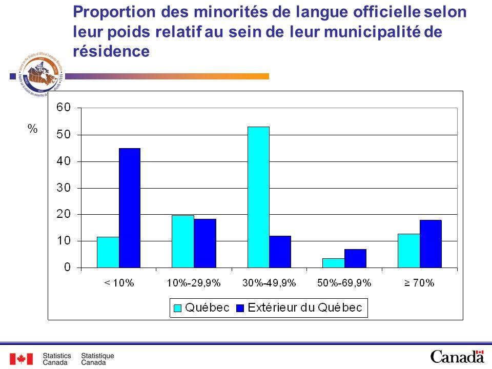 Proportion des minorités de langue officielle selon leur poids relatif au sein de leur municipalité de résidence %