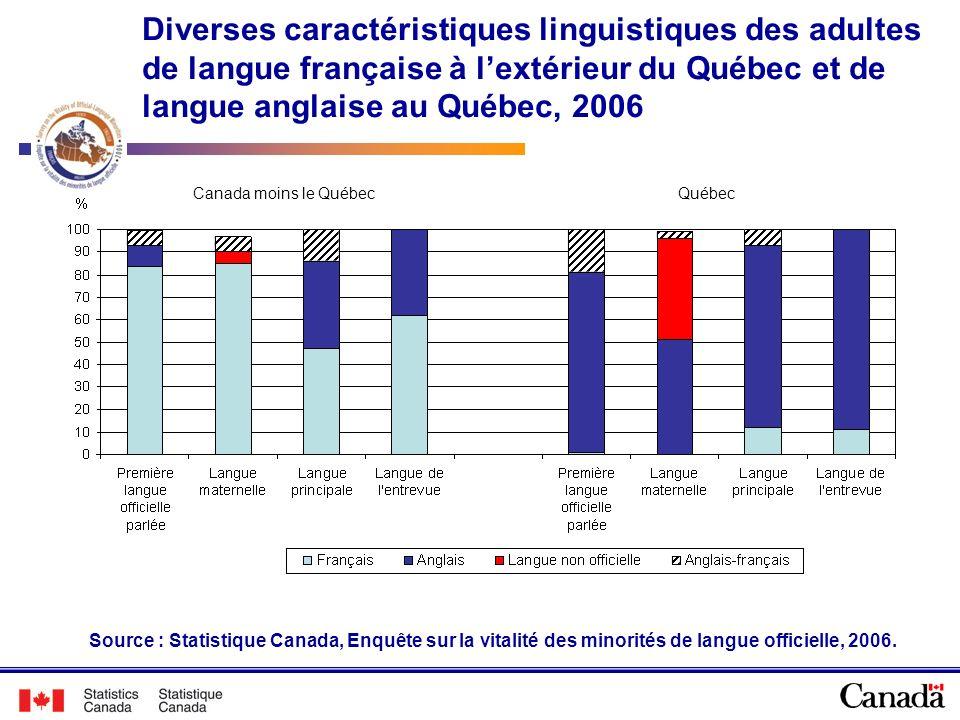 Diverses caractéristiques linguistiques des adultes de langue française à lextérieur du Québec et de langue anglaise au Québec, 2006 Source : Statisti