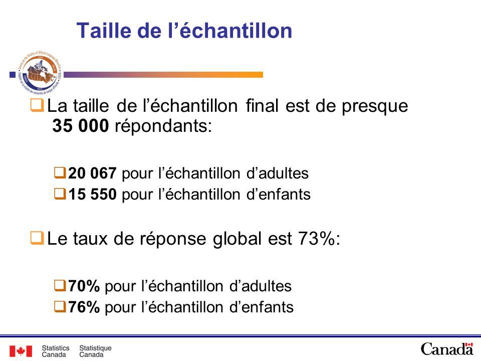 Provinces de résidence des répondants dans lEVMLO 48.2% 51.8% 53.8% 25.0% 21.2%