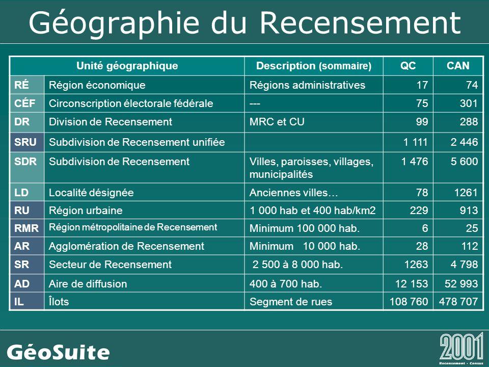 Géographie du Recensement Exemples de codage de la CGT géographique Province :24 Québec Division de recensement :2466 Communauté-Urbaine-de-Montréal Subdivision de recensement :2466010 Anjou -- Ville Exemples des autres codes géographiques Région économique : 2415 Bas-Saint-Laurent Région métropolitaine : 24 462 Montréal -- RMR * Secteur de recensement : 4620001.00 (nom du SR) Aire de diffusion : 24660001 (nom de AD)