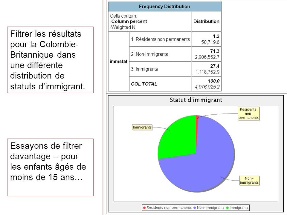 Filtrer les résultats pour la Colombie- Britannique dans une différente distribution de statuts dimmigrant. Essayons de filtrer davantage – pour les e