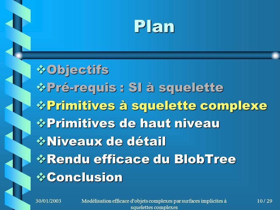 30/01/2003Modélisation efficace d'objets complexes par surfaces implicites à squelettes complexes 10 / 29 Plan Objectifs Objectifs Pré-requis : SI à s
