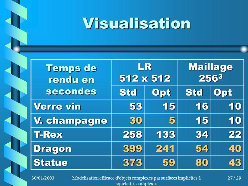 30/01/2003Modélisation efficace d'objets complexes par surfaces implicites à squelettes complexes 27 / 29 Visualisation Temps de rendu en secondes LR