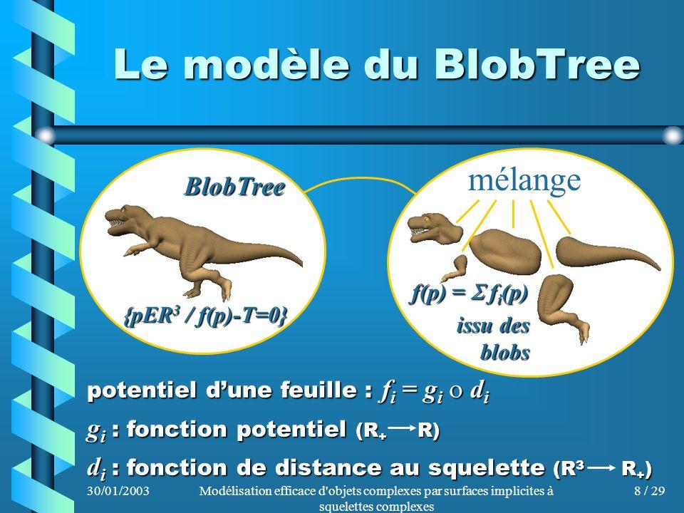 30/01/2003Modélisation efficace d'objets complexes par surfaces implicites à squelettes complexes 8 / 29 Le modèle du BlobTree mélange f(p) = f i (p)