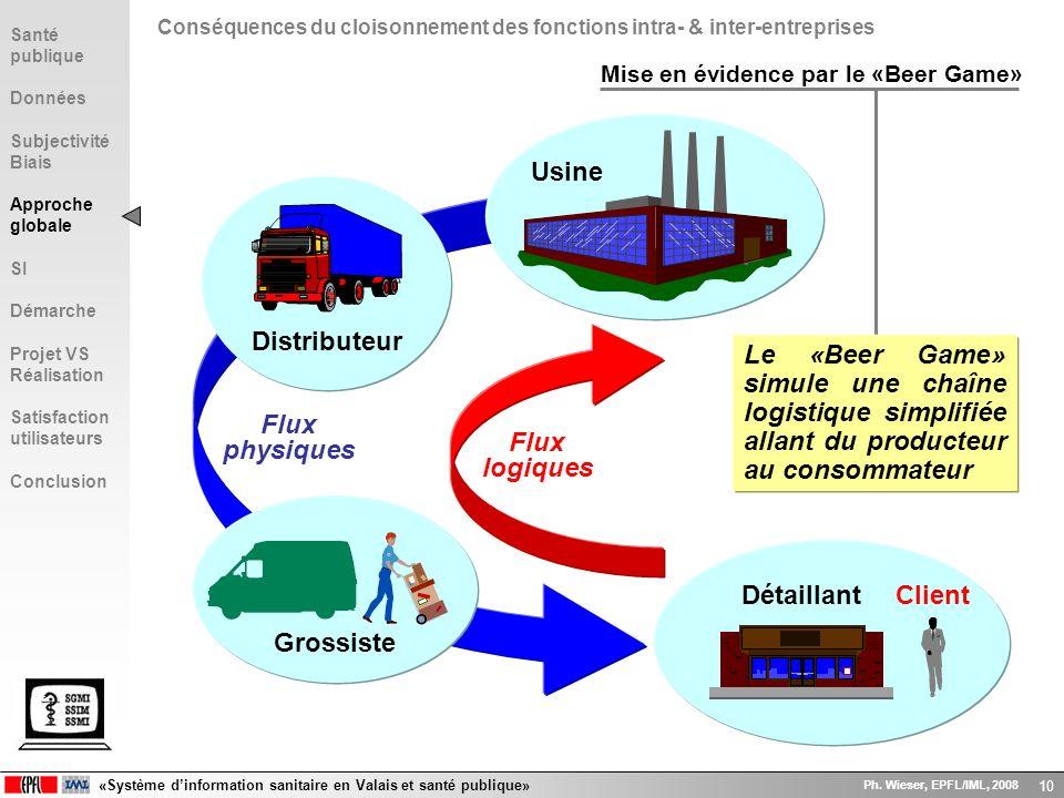 «Système dinformation sanitaire en Valais et santé publique» Ph. Wieser, EPFL/IML, 2008 10 DétaillantClient Flux physiques Mise en évidence par le «Be