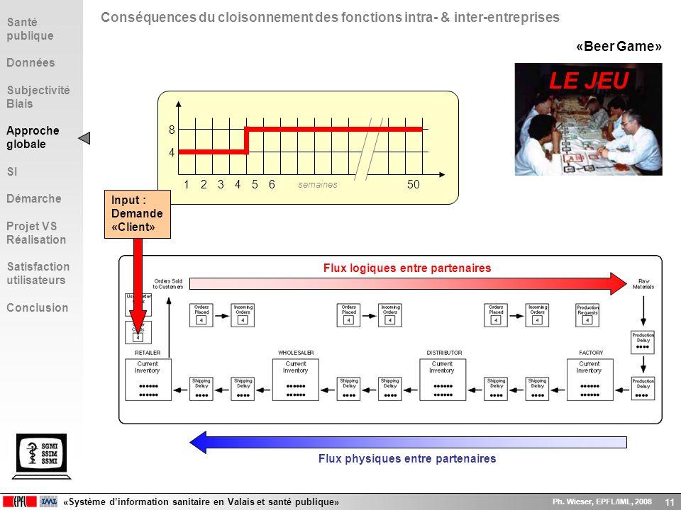 «Système dinformation sanitaire en Valais et santé publique» Ph. Wieser, EPFL/IML, 2008 11 12345506 semaines 4 8 «Beer Game» Input : Demande «Client»