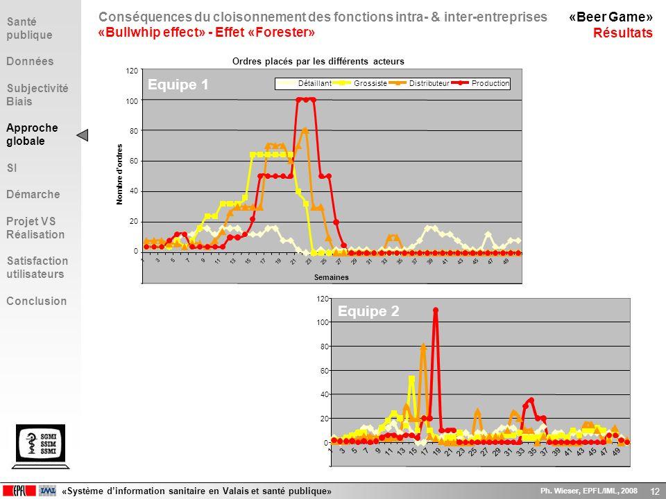 «Système dinformation sanitaire en Valais et santé publique» Ph. Wieser, EPFL/IML, 2008 12 Ordres placés par les différents acteurs 13579 111315171921
