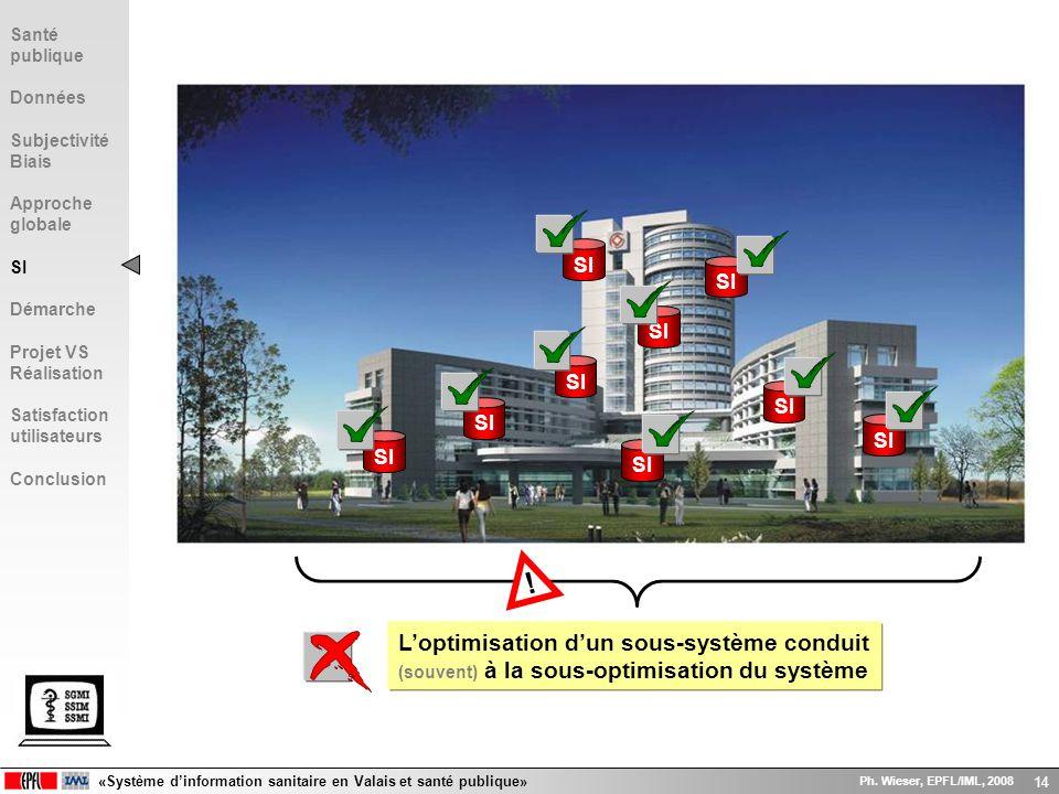 «Système dinformation sanitaire en Valais et santé publique» Ph. Wieser, EPFL/IML, 2008 14 SI Loptimisation dun sous-système conduit (souvent) à la so