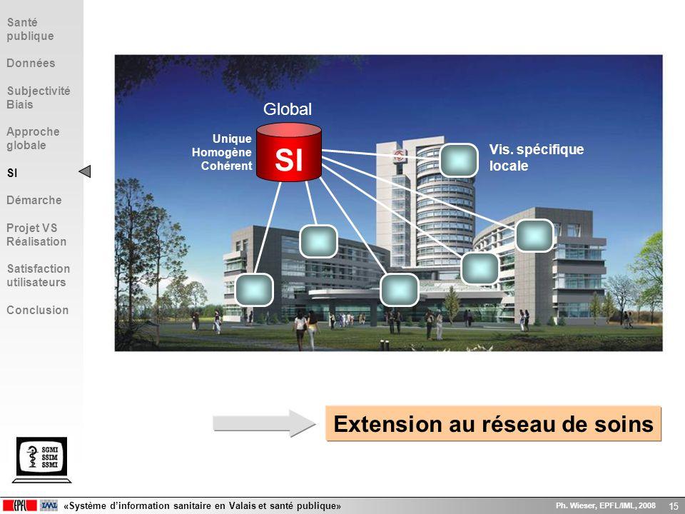 «Système dinformation sanitaire en Valais et santé publique» Ph. Wieser, EPFL/IML, 2008 15 Unique Homogène Cohérent Extension au réseau de soins Globa