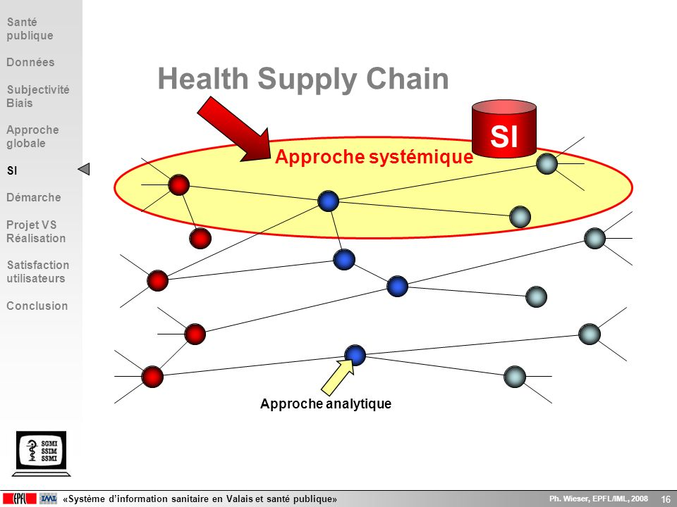 «Système dinformation sanitaire en Valais et santé publique» Ph. Wieser, EPFL/IML, 2008 16 Approche systémique Approche analytique Health Supply Chain