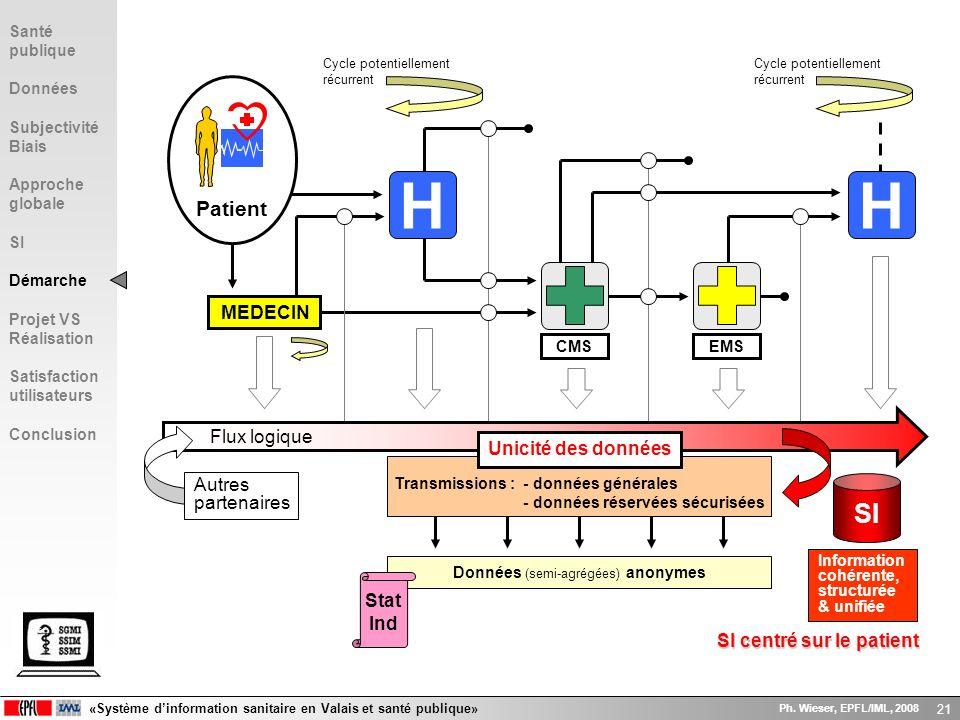 «Système dinformation sanitaire en Valais et santé publique» Ph. Wieser, EPFL/IML, 2008 21 H Patient MEDECIN EMS Cycle potentiellement récurrent H Flu