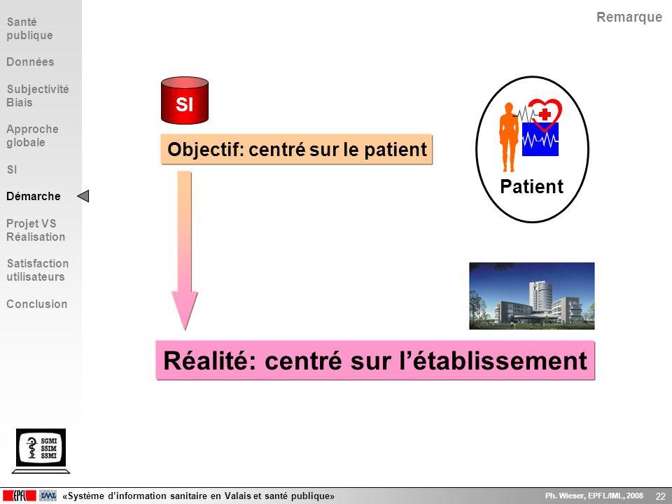 «Système dinformation sanitaire en Valais et santé publique» Ph. Wieser, EPFL/IML, 2008 22 Réalité: centré sur létablissement Patient Objectif: centré