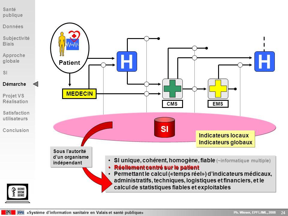 «Système dinformation sanitaire en Valais et santé publique» Ph. Wieser, EPFL/IML, 2008 24 SI unique, cohérent, homogène, fiable (~informatique multip