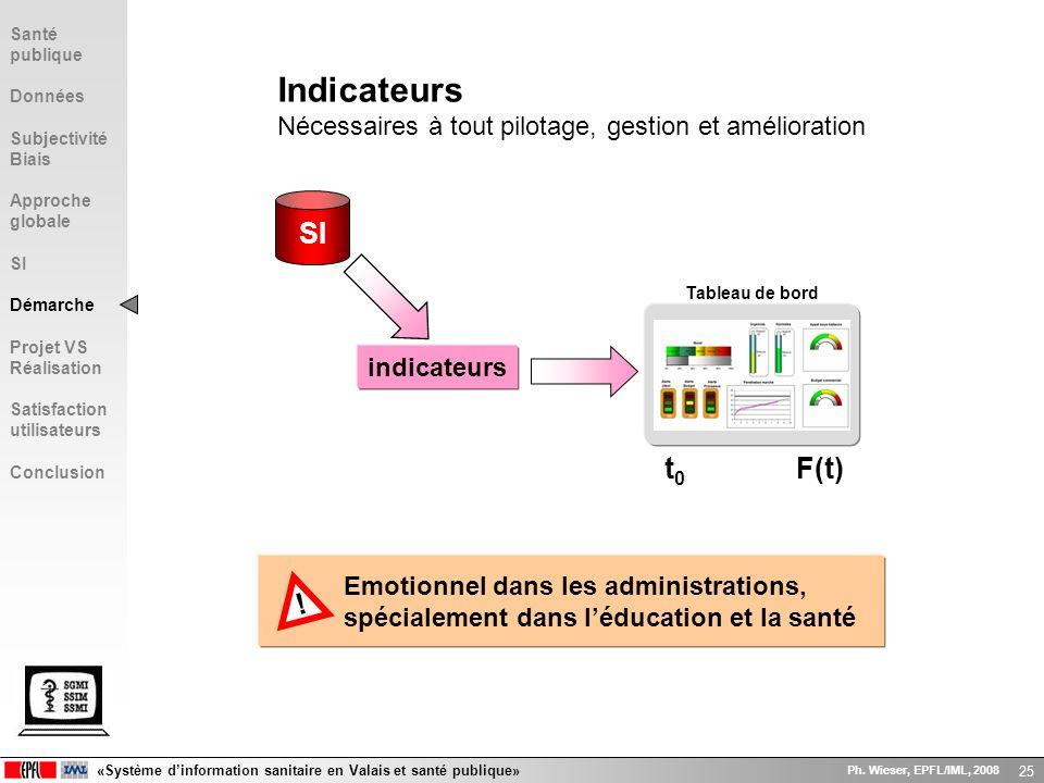 «Système dinformation sanitaire en Valais et santé publique» Ph. Wieser, EPFL/IML, 2008 25 Tableau de bord Indicateurs Nécessaires à tout pilotage, ge