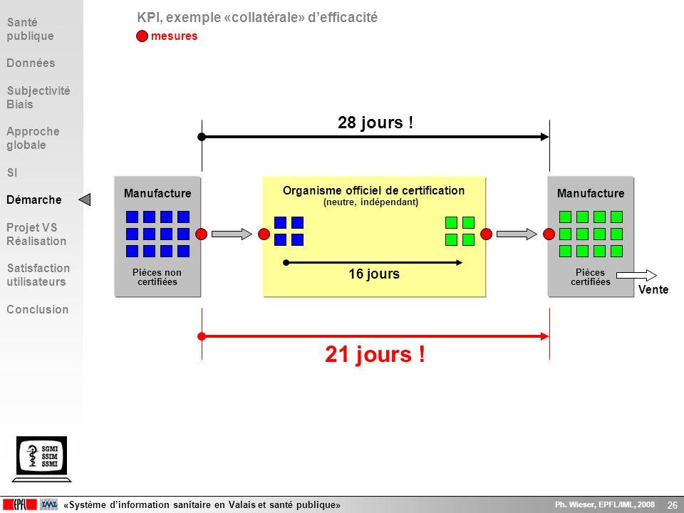 «Système dinformation sanitaire en Valais et santé publique» Ph. Wieser, EPFL/IML, 2008 26 KPI, exemple «collatérale» defficacité Manufacture Pièces n