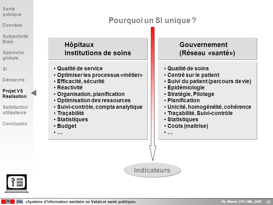 «Système dinformation sanitaire en Valais et santé publique» Ph. Wieser, EPFL/IML, 2008 28 Hôpitaux Institutions de soins Pourquoi un SI unique ? Gouv